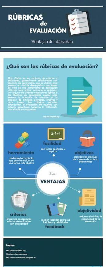 Rúbricas de Evaluación – 15 Ventajas de Utilizarlas | Infografía | Cómo aprender en la era 2.0 | Scoop.it