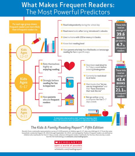 2015 Scholastic Kids & Family Reading Report – Implications for Digital Books : The Digital Media Diet | Young Adult and Children's Stories | Scoop.it