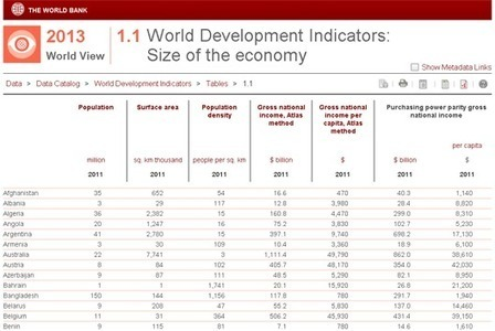 World Development Indicators: six changes for 2013 | Contested Planet - Development | Scoop.it