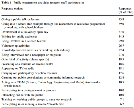 Research staff and public engagement: a UK study | Dual impact of research; towards the impactelligent university | Scoop.it