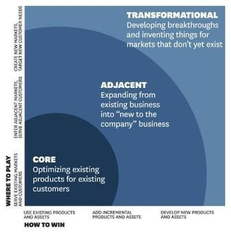 Innovating in The Matrix #Collaborne | Le Zinc de Co | Scoop.it