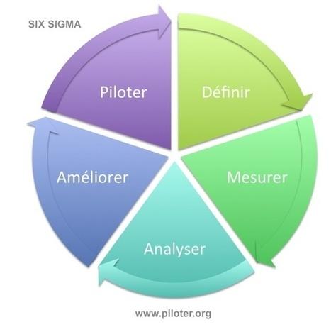 La méthode #SIXSIGMA en pratique, le dossier complet. De la démarche #qualité au #management centré #client | Information #Security #InfoSec #CyberSecurity #CyberSécurité #CyberDefence | Scoop.it