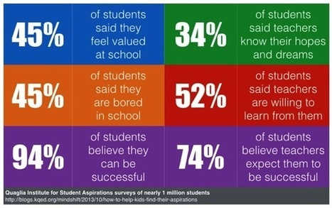 Why would students feel valued at school? | Dangerously Irrelevant | Connected educator | Scoop.it