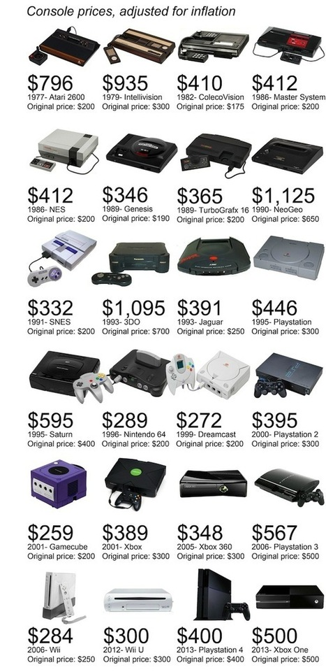 Infographie : Le prix des consoles, ajusté en fonction de l'inflation | Julien Canepa New technology Geek | Scoop.it