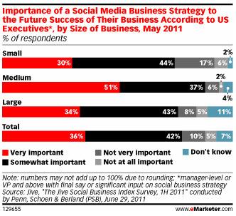 Les Cadres Echouent A Créer Une Stratégie Marketing Sur Les Médias Sociaux | A l'ère du webmarketing. | Scoop.it