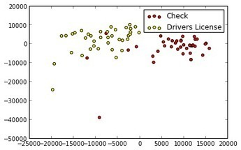 Content-based image classification in Python | Big Data with Machine Learning | Scoop.it