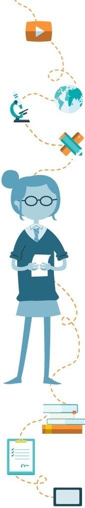 Learning Strategy | TICs | Scoop.it