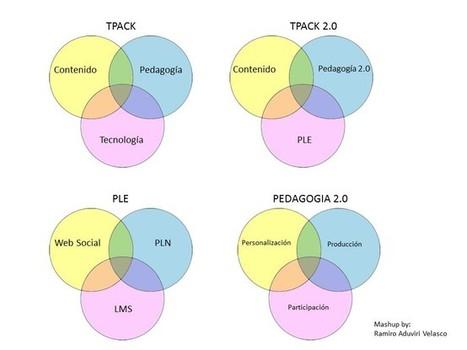 Tecnología, Metodología y Creatividad   Educación con Tecnología   Scoop.it