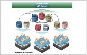 VMware Virtual Storage Appliance (VSA) | Virtual Geek | LdS Innovation | Scoop.it