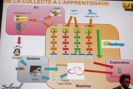 Pagesjaunes améliore la pertinence de son moteur de recherche via le Big Data | Mobile - BigData - Cloud - Sécurité - FrenchTech Innovations - TrendTech par Excelerate Systems - France | Scoop.it