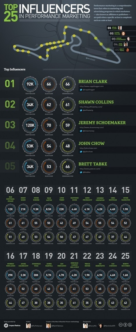 Top 25 Performance Marketing Influencers - Infographic   Succesful B2B Marketing Tactics and Strategies   Scoop.it