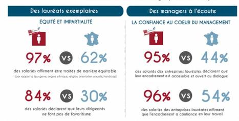 Portrait-robot des PME françaises où il fait bon travailler | Qualité de vie au travail, Management et Compétitivité | Scoop.it