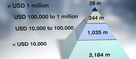 La pyramide mondiale des richesses (Crédit Suisse) | Nouvelles Notations, Evaluations, Mesures, Indicateurs, Monnaies | Scoop.it