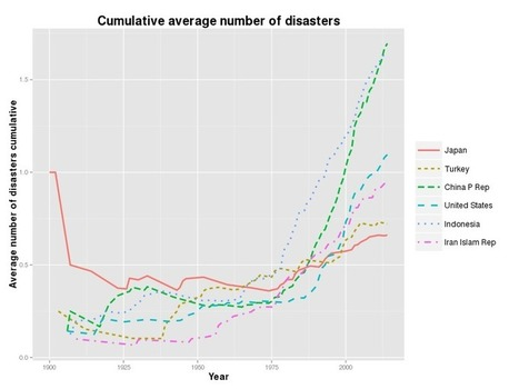 Misanthrope's Thoughts: How to Predict Where Will Next Disaster Strike?   R for Journalists   Scoop.it