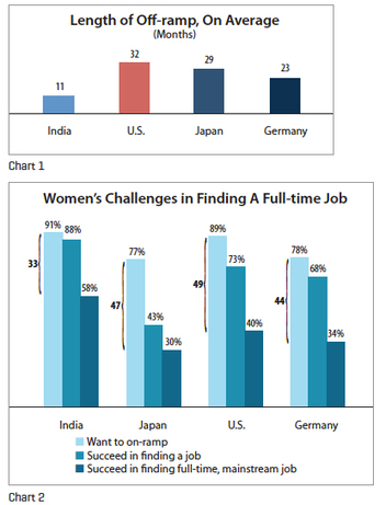 Maintaining Career Momentum for India's Talented Women | Intercultural Studies | Scoop.it