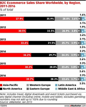 Ecommerce Sales Topped $1 Trillion for First Time in 2012 but Middle East still Far Behind | Media Intelligence - Middle East and North Africa (MENA) | Scoop.it