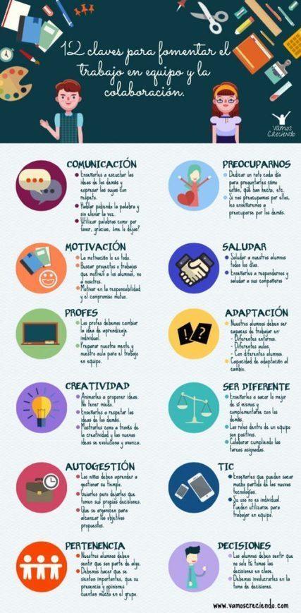 12 Claves para fomentar el trabajo en equipo y la colaboración | Las TIC en el aula de ELE | Scoop.it