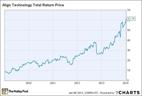 Align Technology, Inc.: The Best Medical Device Companies of 2013 - Motley Fool | Medical technology | Scoop.it