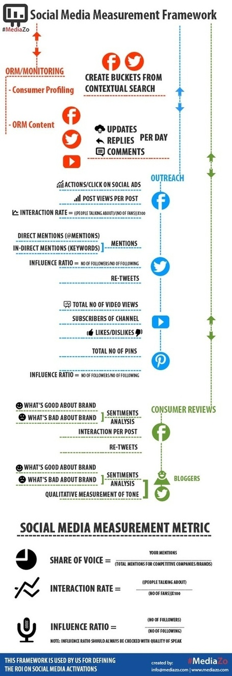 Social Media Framework : les principaux indicateurs de mesure d'activité et de performance | Managing options | Scoop.it