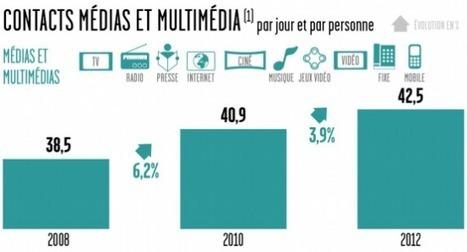 60% des Français se connectent quotidiennement à Internet | Communication digitale, web et social media | Scoop.it
