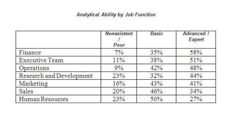 """Some Job Functions Have to Catch Up with """"Big Data"""" 