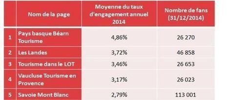 Baromètre Facebook : les gagnants et les perdants en 2014 | Tourisme et marketing digital | Scoop.it