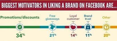 6 Consigli per Fare Social Selling e Trovare Nuovi Clienti Su LinkedIn   strategy   Scoop.it