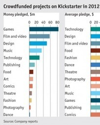 Crowdfunding the Library | Information Science | Scoop.it
