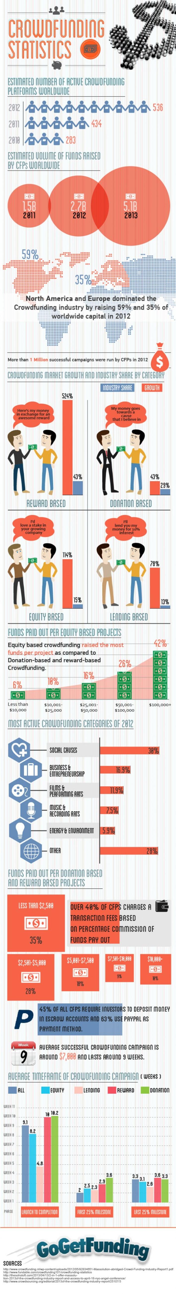 Les derniers statistiques du crowdfunding   Solutions locales   Scoop.it
