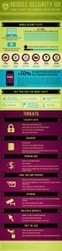 Mobile Security 101 Infographic | Mobile (Post-PC) in Higher Education | Scoop.it