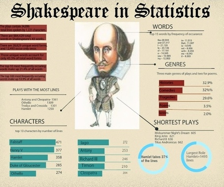 Shakespeare Lessons - LiveBinder | teaching with technology | Scoop.it