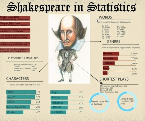 Shakespeare Lessons - LiveBinder | Litteris | Scoop.it