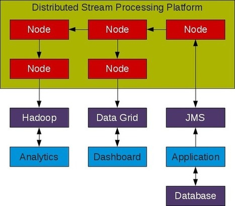 Topic of Interest - Distributed Stream Processing | CEP | Scoop.it