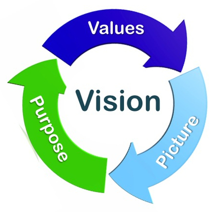 To Create an Enduring Vision, Values Must Support Purpose | Business change | Scoop.it