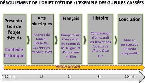 Les gueules cassées : travail pluridisciplinaire associant l'Histoire, les Lettres et les Arts plastiques en 3ème | La Grande Guerre | Scoop.it