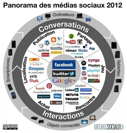 Panorama des médias sociaux 2012 | Health & Food Community Management | Scoop.it