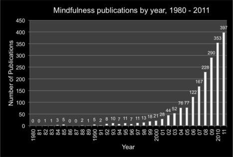 Introducing Mindfo, a mindfulness research database with over 2300 publications | Contemplative Science | Scoop.it