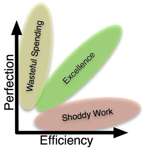 Excellence – Perfection vs. Efficiency | Email Marketing Virtual Assistant | Scoop.it