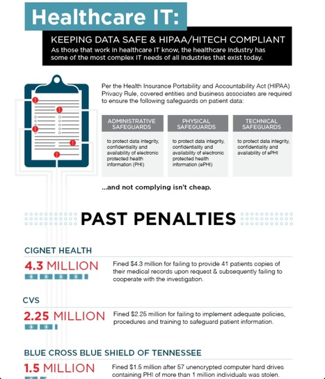 The Horrific Waste & Dangers of Paper Medical Records Infographic | mHealth: Patient Centered Care-Clinical Tools-Targeting Chronic Diseases | Scoop.it
