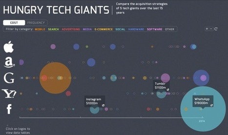 Visualizing 15 Years Of Acquisitions By Apple, Google, Yahoo, Amazon, And Facebook | cross pond high tech | Scoop.it