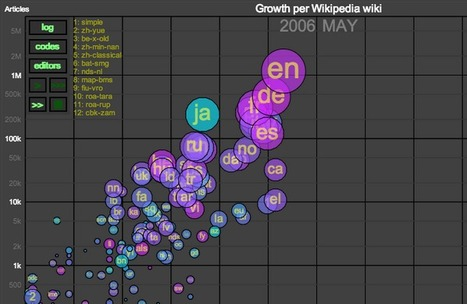 An marvelous animated history of #Wikipedia by languages | 1000+ words | Scoop.it