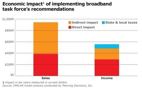 ME: Report: More broadband could add 11,000 jobs   Mainebiz.biz   Surfing the Broadband Bit Stream   Scoop.it