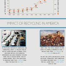 Wasted in America | Visual.ly | Social Inequalities | Scoop.it