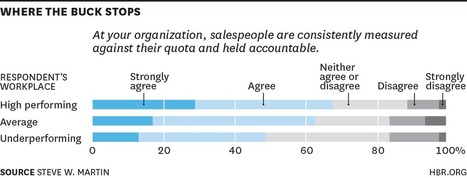 What Top Sales Teams Have in Common, in 5 Charts | Modern Marketing Revolution | Scoop.it