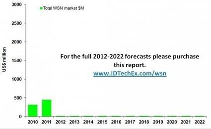 Wireless Sensor Networks 2012-2022: IDTechEx | wireless internet of things | Scoop.it