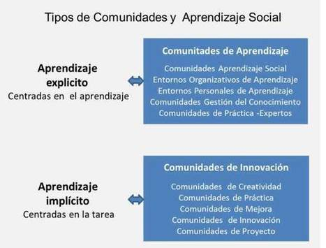 Comunidades de aprendizaje para innovar. Comunidades de innovación para aprender   Al calor del Caribe   Scoop.it