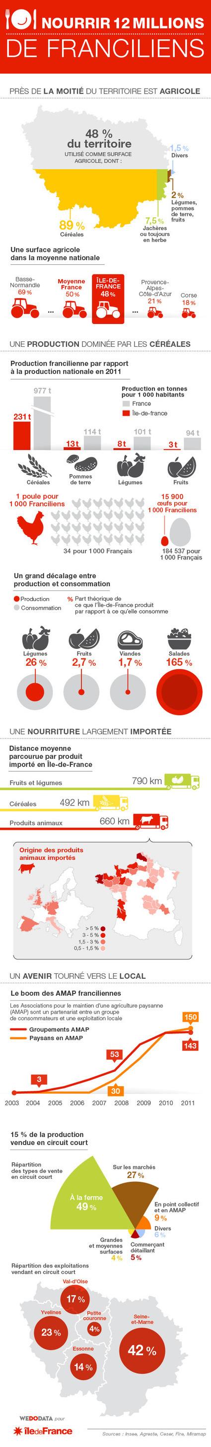 Voici une cartographie réalisée par la Région Ile-de-France pour comprendre la réalité de notre production agricole… | Parisian'East, la communauté urbaine des amoureux de l'Est Parisien. | Scoop.it