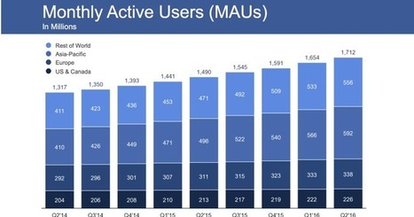Facebook crushes Q2 earnings, hits 1.71B users and record share price | Digital Culture | Scoop.it