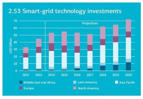 IEA - Energy Technology Perspectives: smart-grid investments | Renewable Energies | Scoop.it