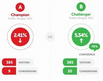 """18 Tools for Conversion Rate Optimisation - State of Digital 